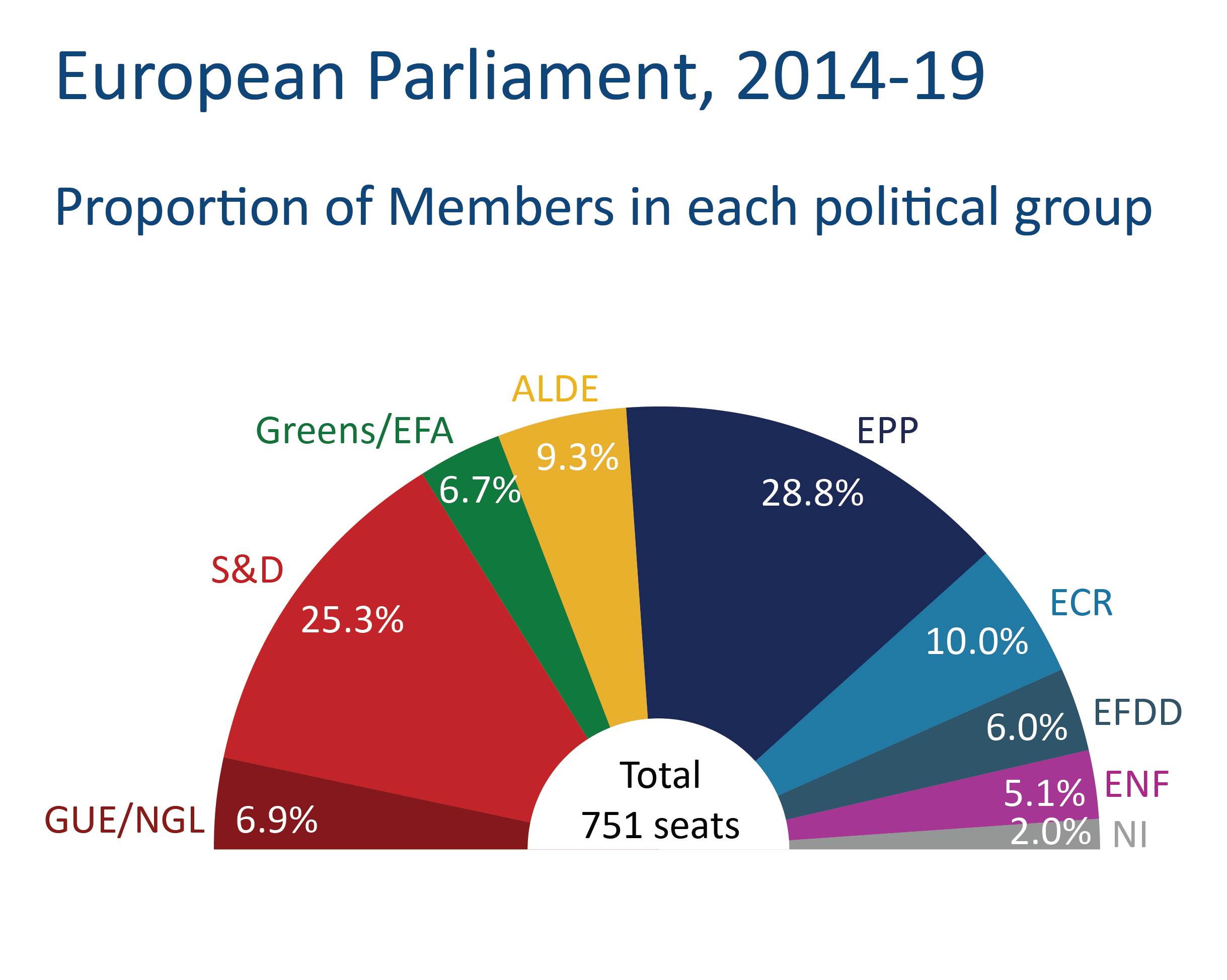 fig 2 proportion of political group