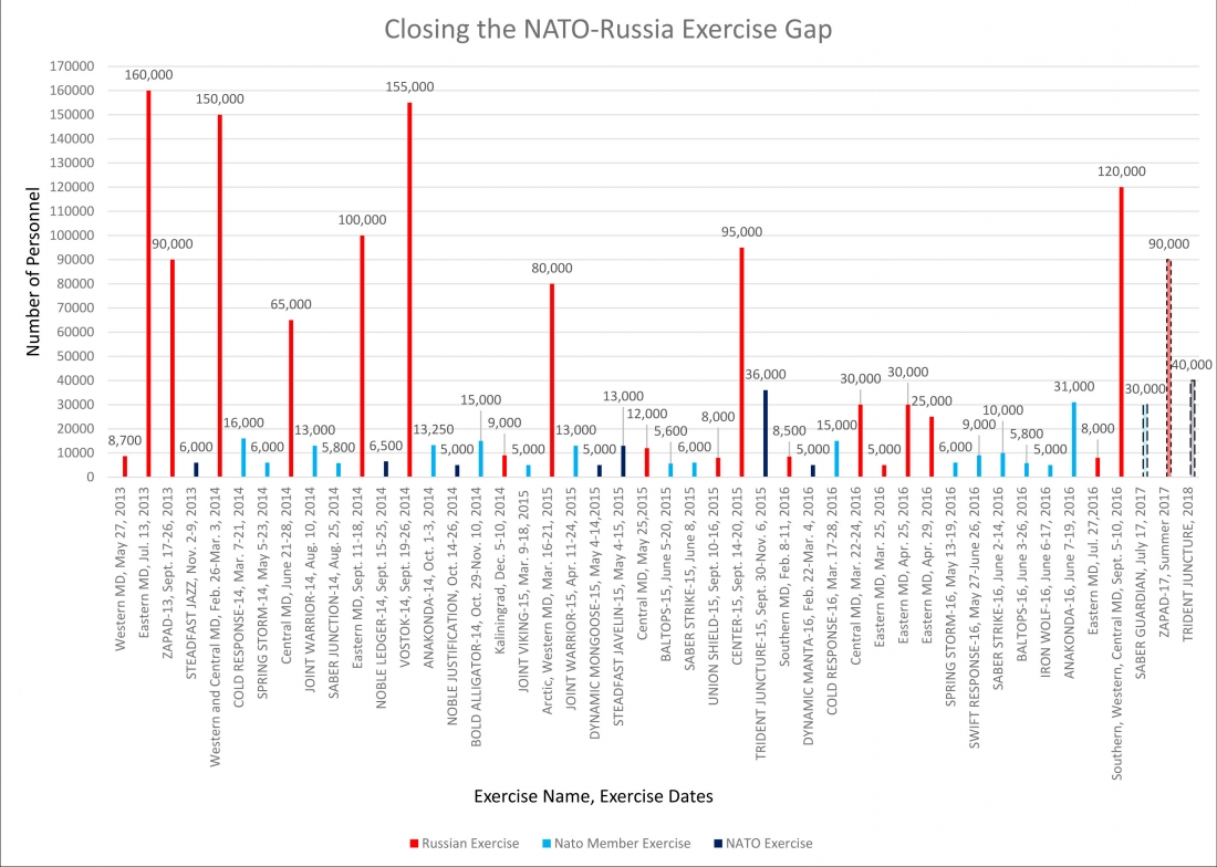 zapad 2017 nato graph